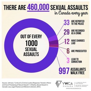 Sexual Assaults
